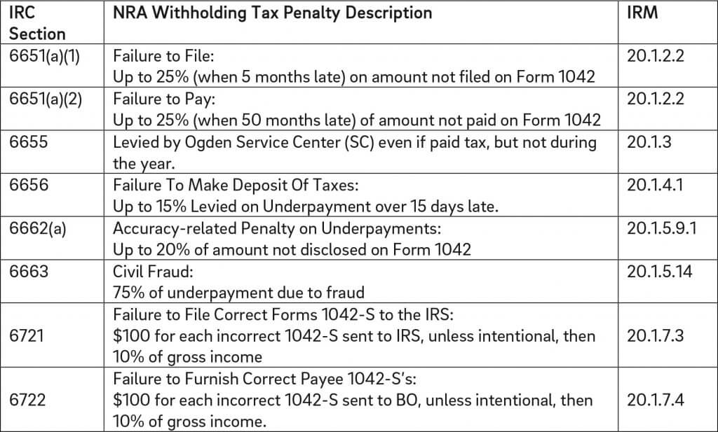 FDAP withholding, income, international tax