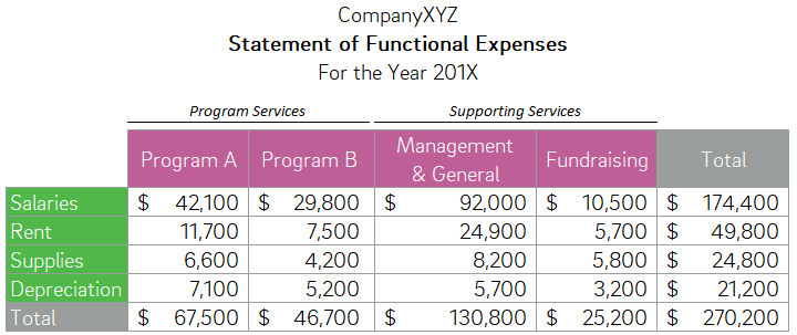 functional expense allocation, expenses, functional, nonprofit, accounting